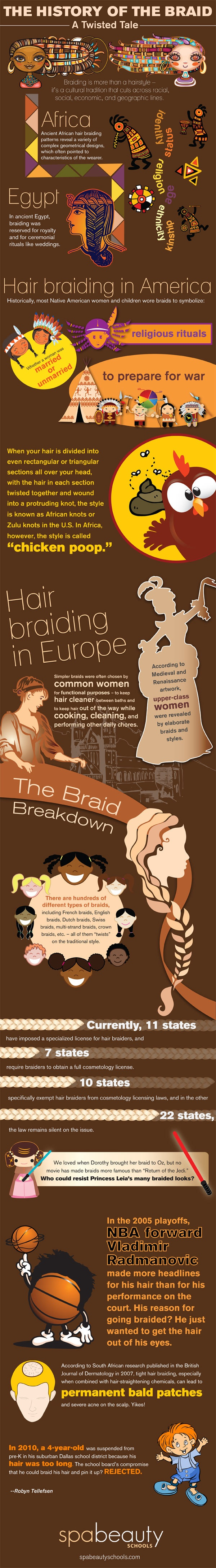 The History of the Braid Infographic
